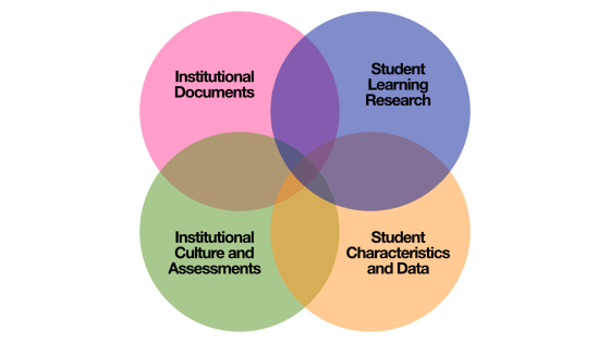Four Areas For Curricular Audit